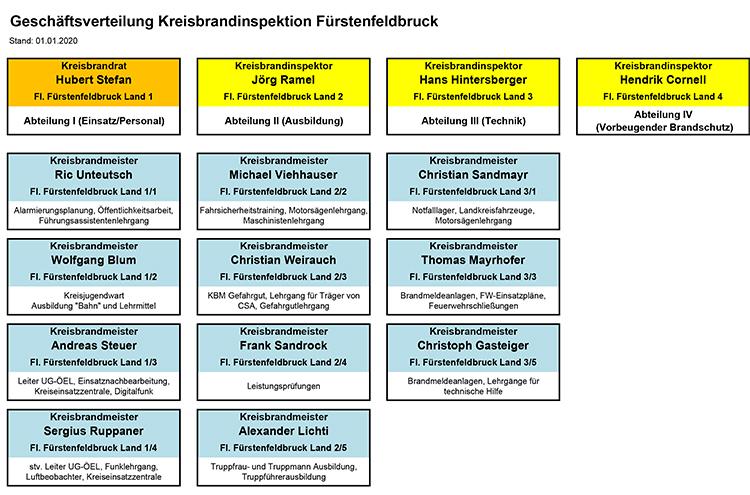 Geschäftsverteilung Inspektion Fürstenfeldbruck